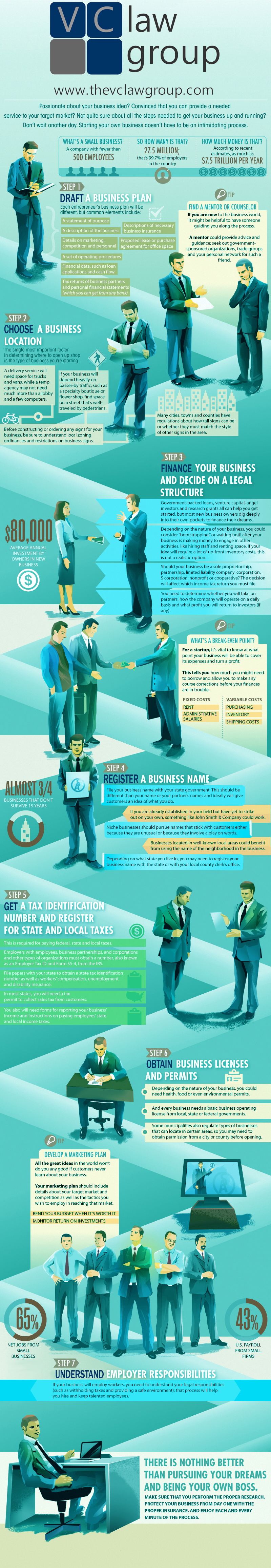 Starting a small business infographic